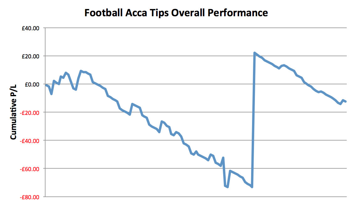 Football Acca Tips Performance Graph