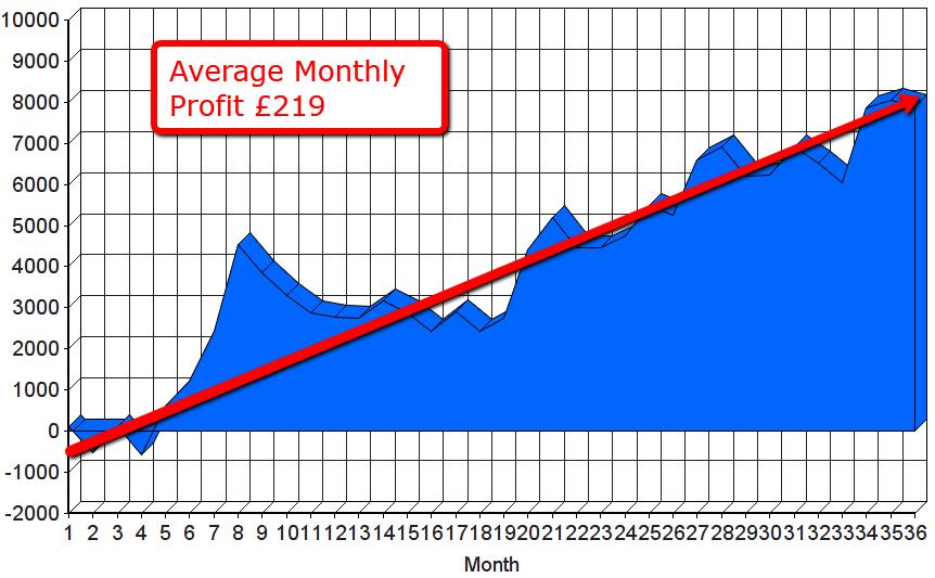 Golf Profiteer Graph