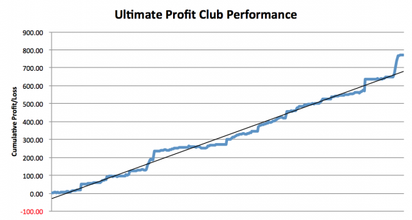 Ultimate Profit Club Review Performance