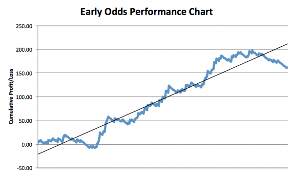 Early Odds Horse Tips Review Graph