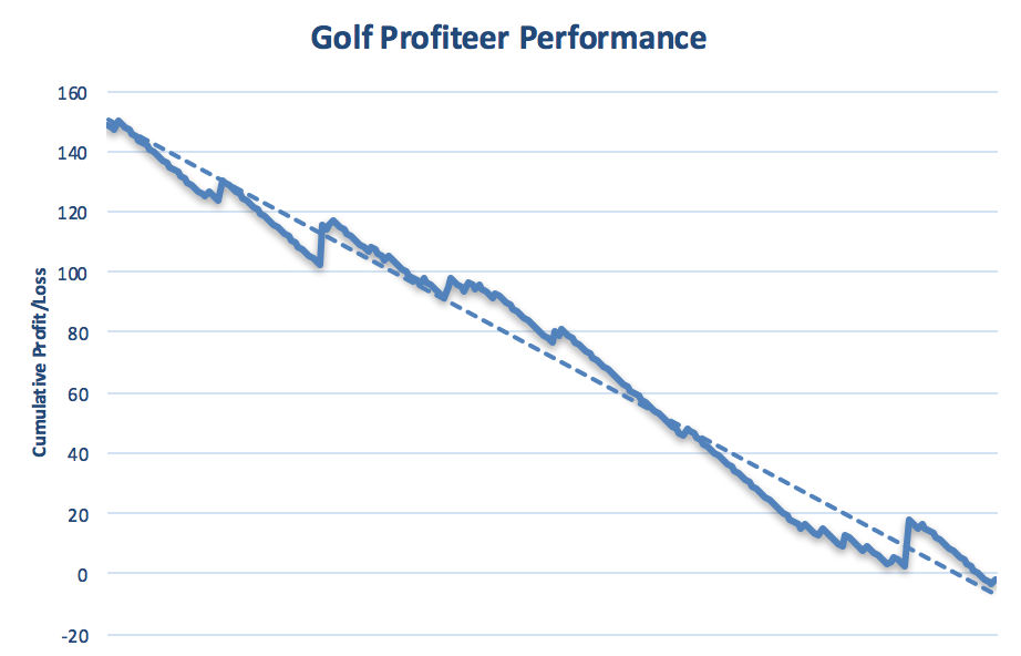The Golf Profiteer Performance Graph