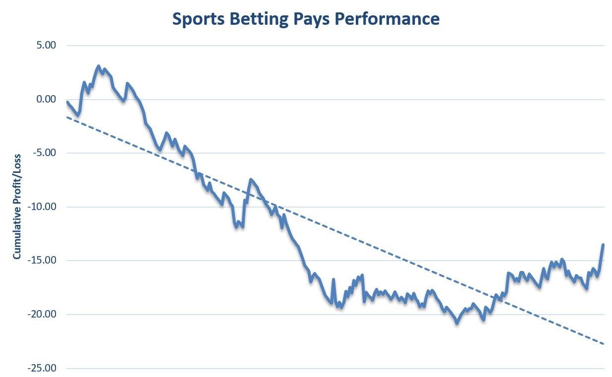 Sports Betting Pays Review Graph