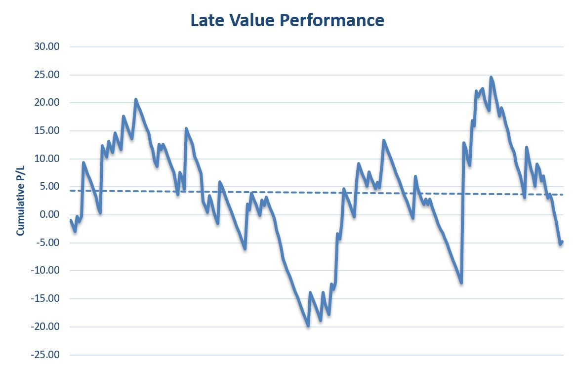 Victor Value Racing Late Value Graph