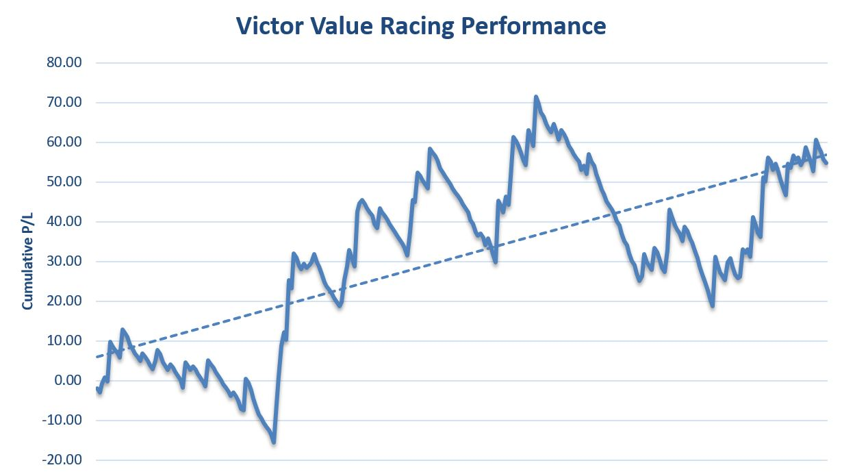 Victor Value Racing Performance Graph