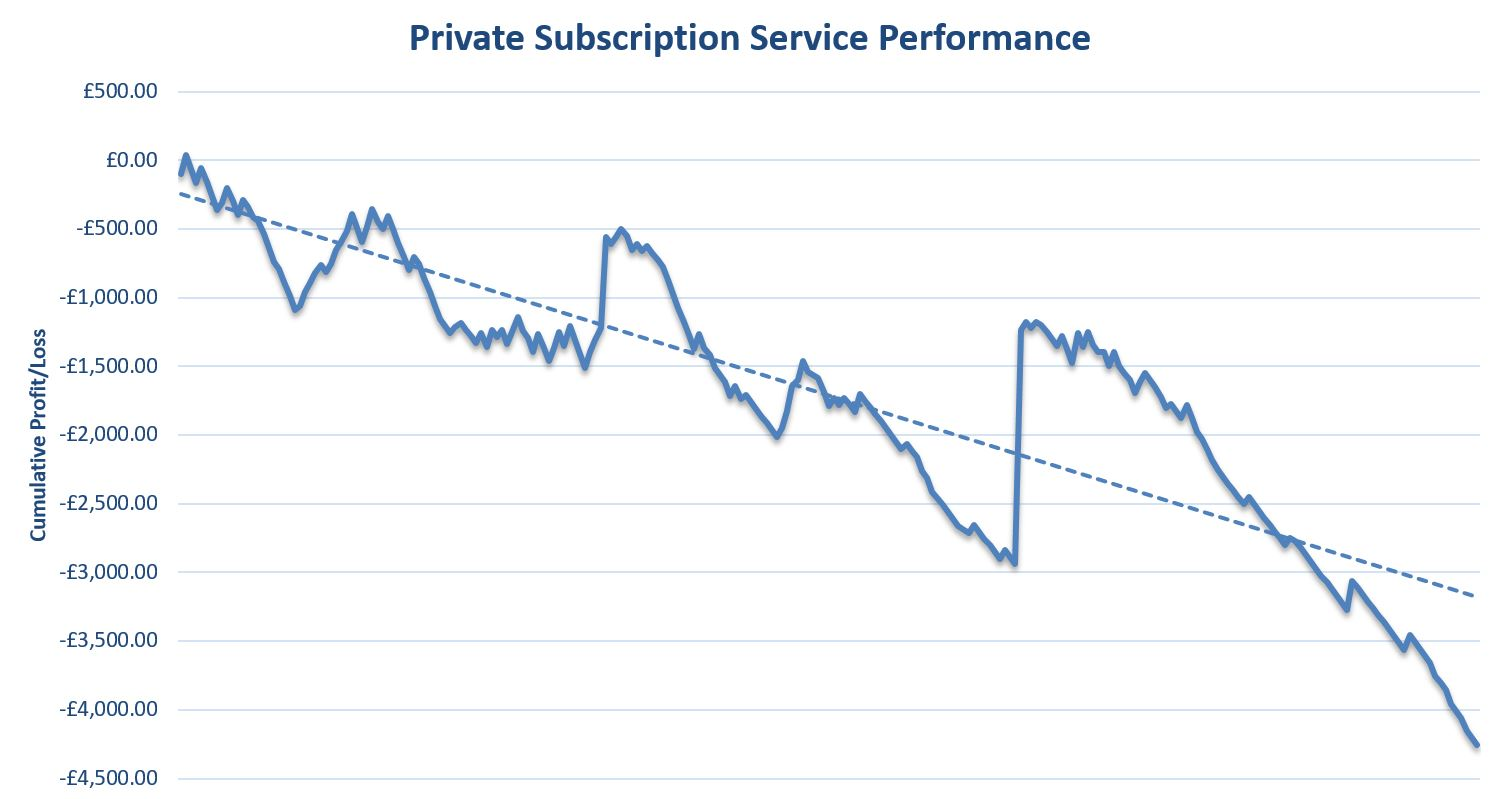 Private Subscription Service Review Graph