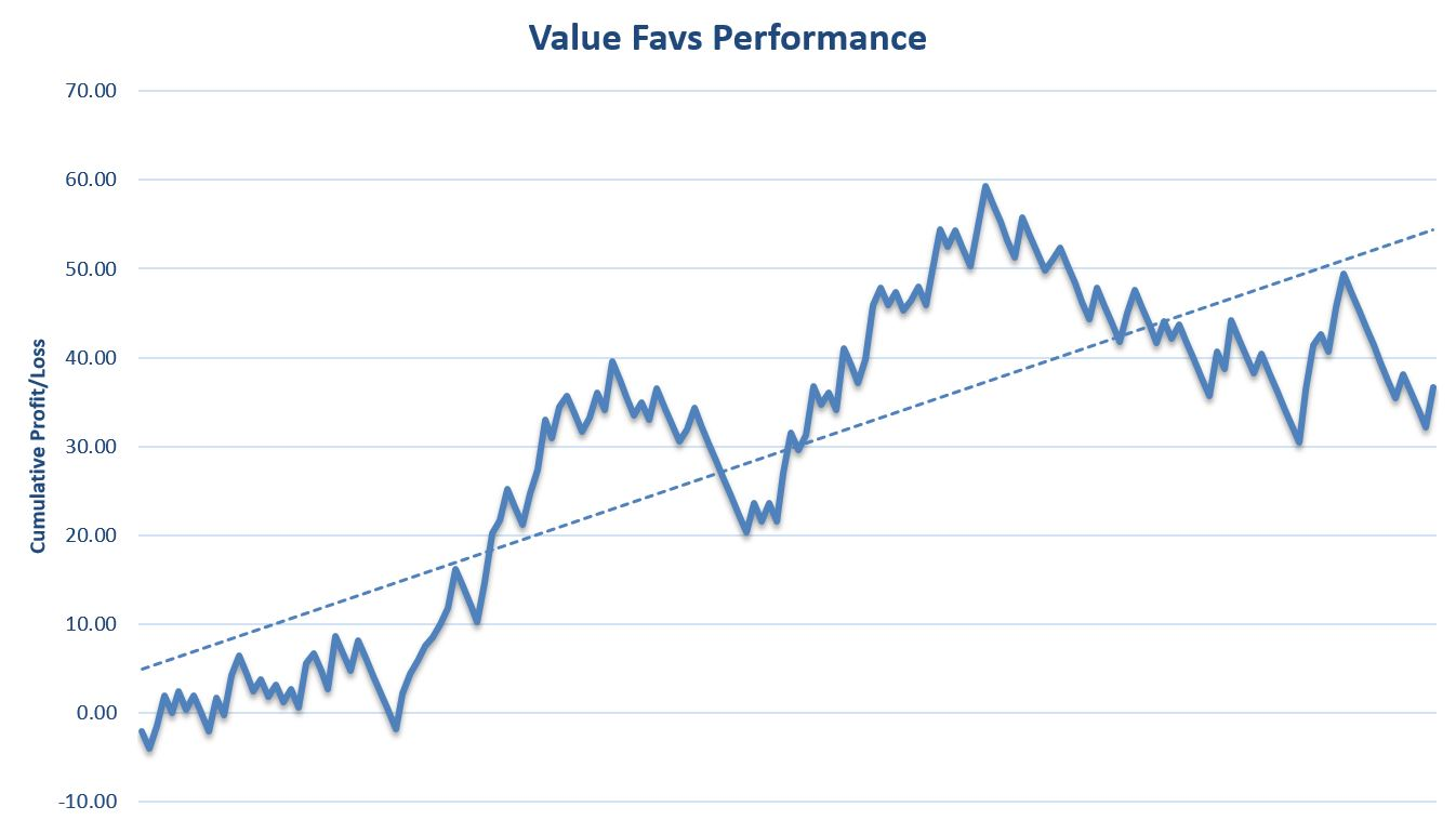 Value Favs Review Performance Graph