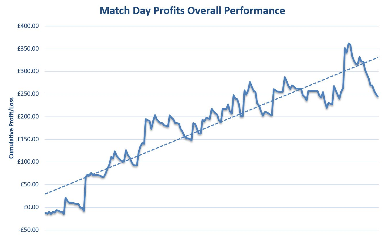 Match Day Profits Review Graph