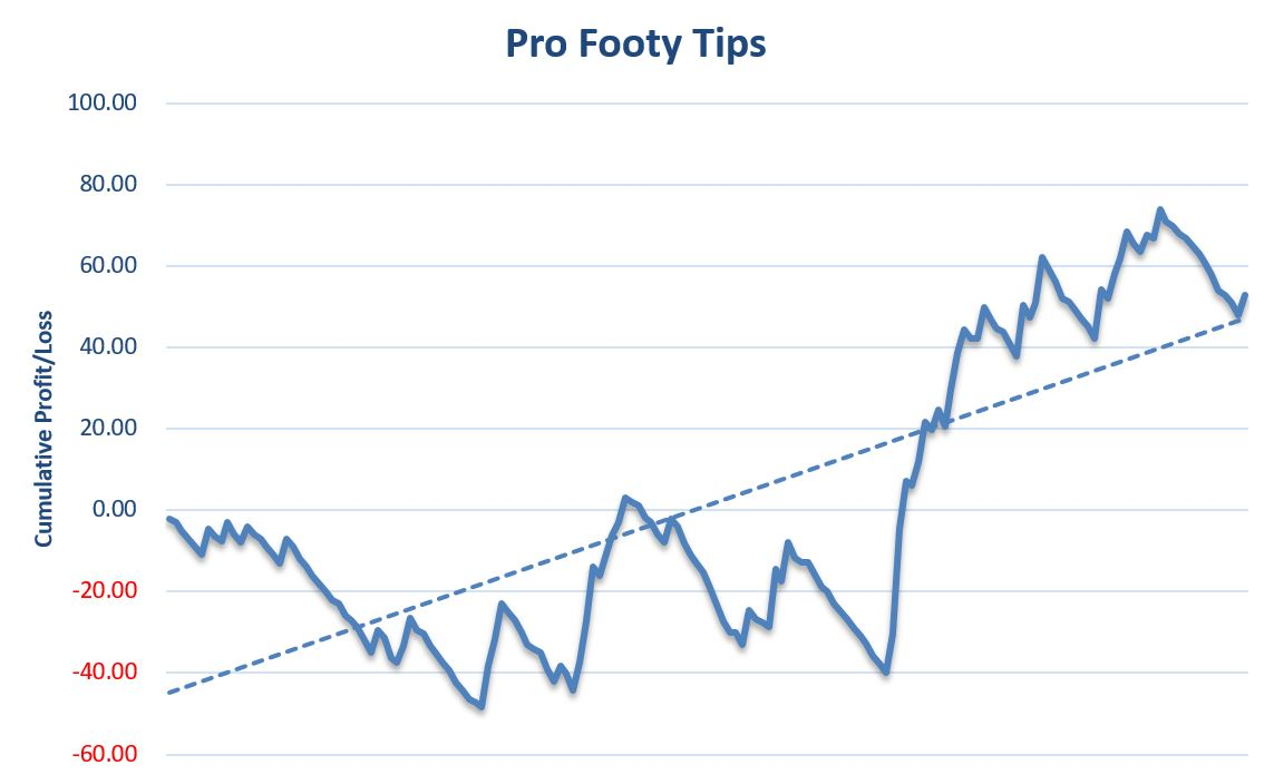 Pro Footy Tips Review Graph