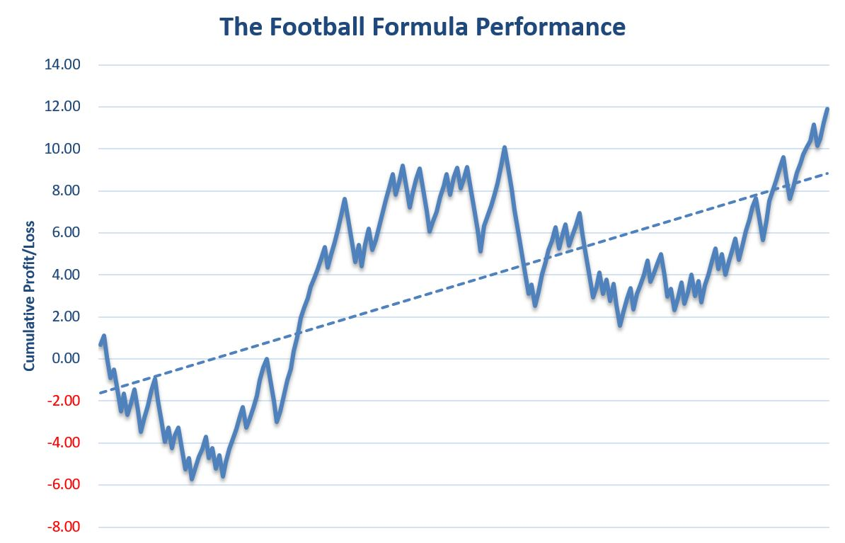 The Football Formula Review Graph