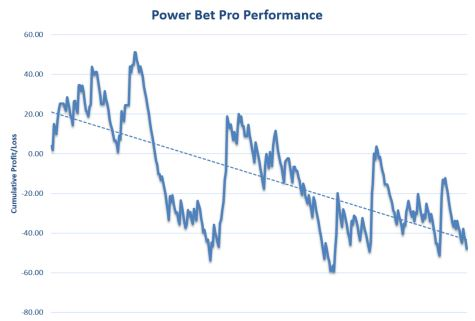Power Bet Pro Review Graph