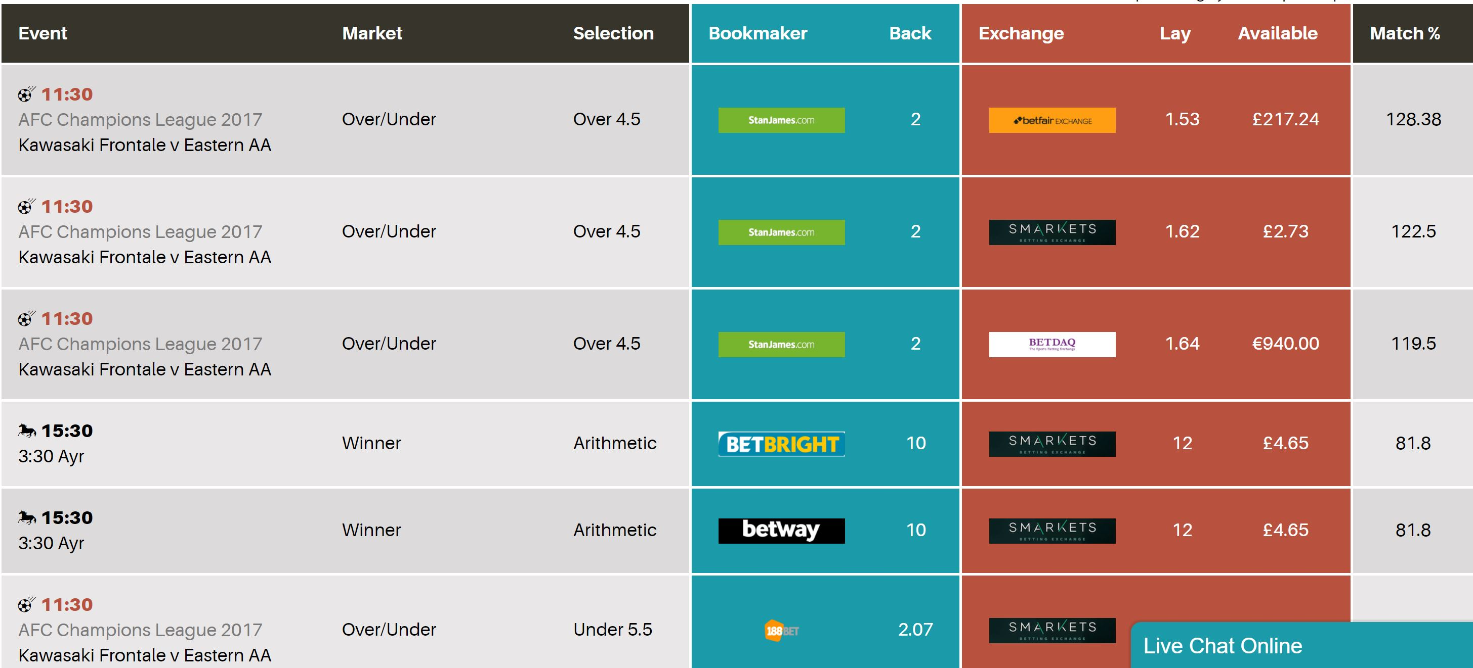 Matched Bets Review Odds Matcher
