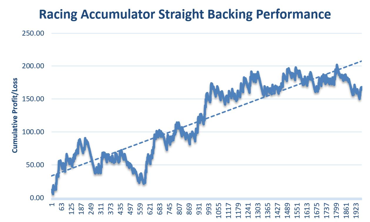 Racing Accumulator Review Graph