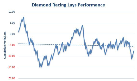 Diamond Racing Lays Review Graph
