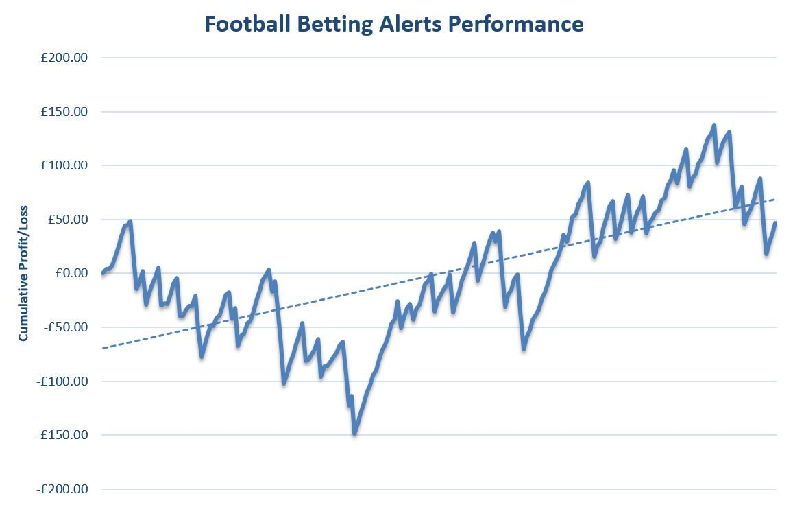 Football Betting Alerts Review Graph