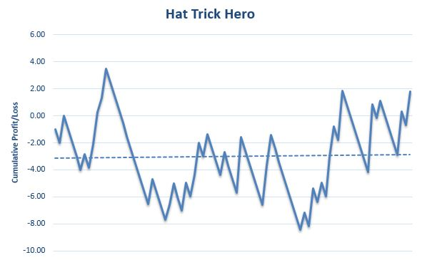 Hat Trick Hero Review Graph