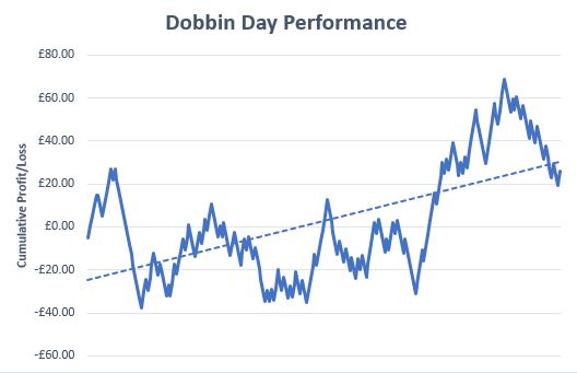 Dobbin Day Review Graph