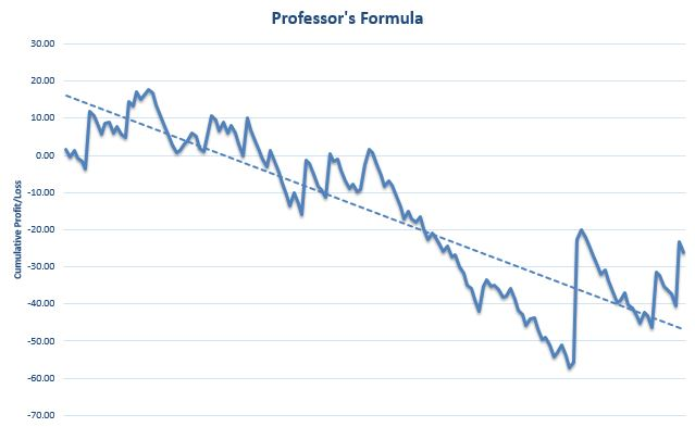 The Professor's Formula Review Graph