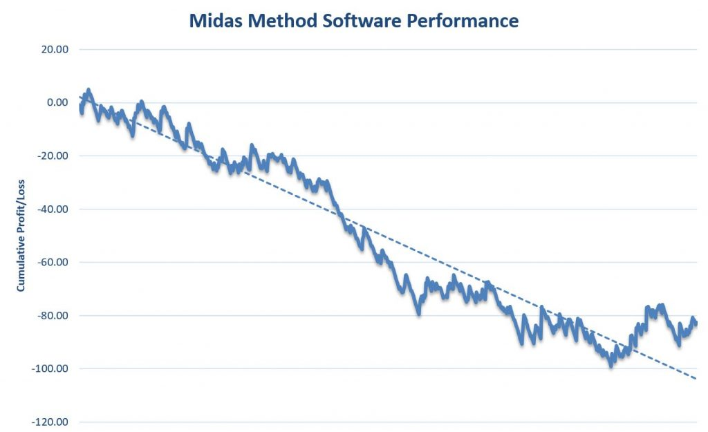 Midas Method Review Graph