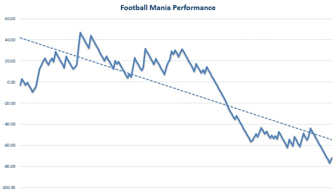 Football Mania Review Graph