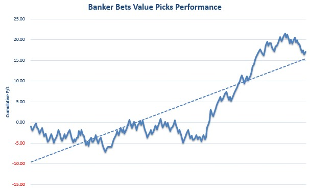 Banker Bets Value Picks Review Graph