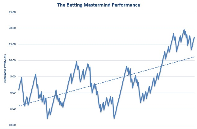 The Betting Mastermind Review Graph