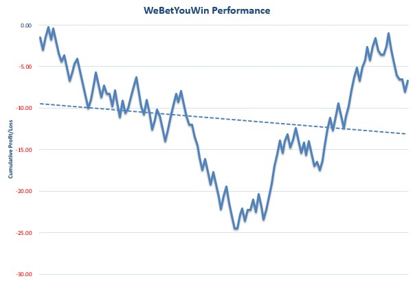 WeBetYouWin Review Graph