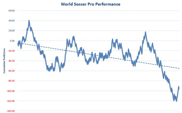 World Soccer Pro Review Graph