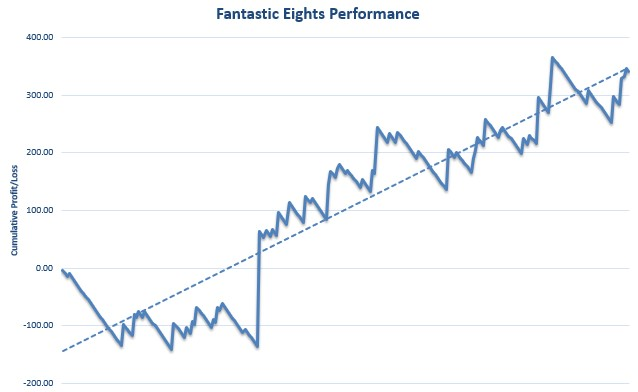 Fantastic Eights Review Graph