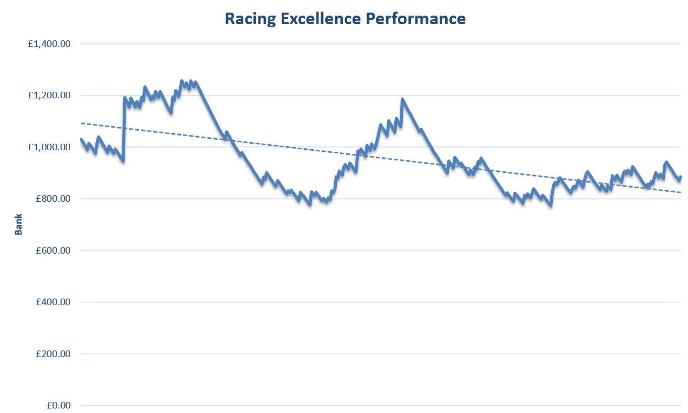 Racing Excellence Review Graph