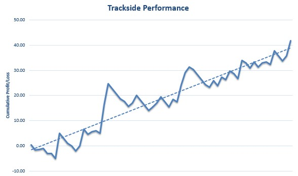 Trackside Review Graph