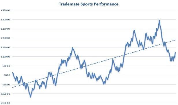 Trademate Sports Review Graph
