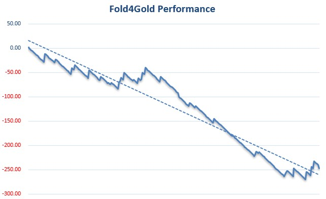 Fold4Gold Review Graph