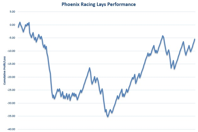 Phoenix Racing Lays Review Graph