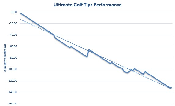 Ultimate Golf Tips Review Graph