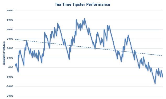 Tea Time Tipster Review Graph