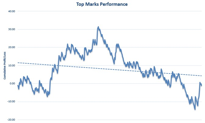 Top Marks Review Graph