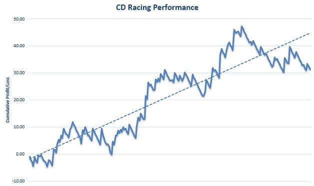 CD Racing Review Graph