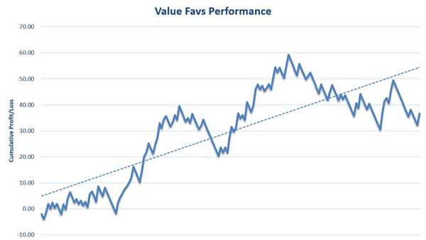Value Favs Review Results Graph